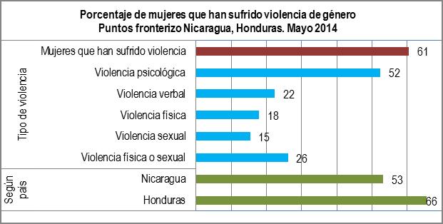 TABLA1 VIOLENCIA